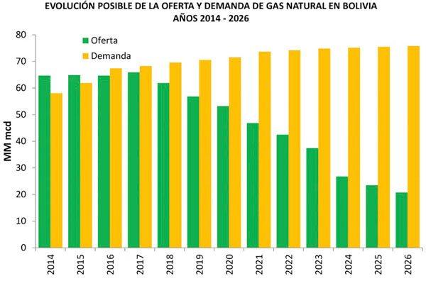 reservas-de-gas-bolivia-oferta-vs-demanda